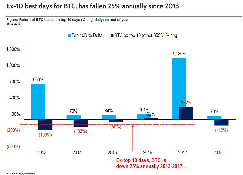 ビットコインの1年分の利益は、わずか10日間に生み出される