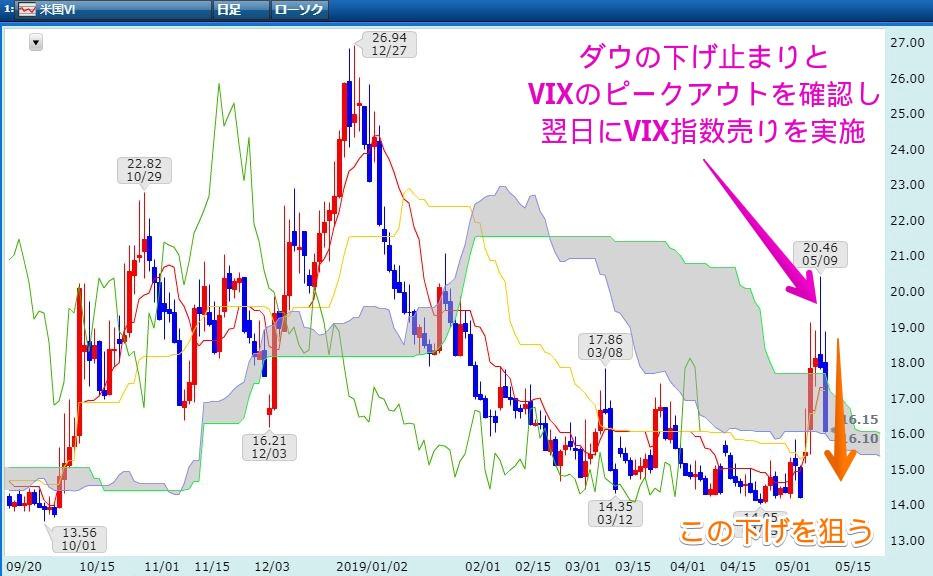 CFD:VIX指数チャート