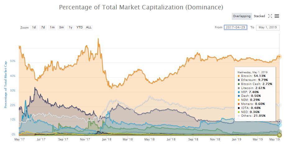 仮想通貨ドミナンス推移