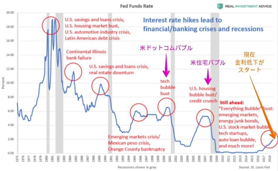 FFレート(米政策金利)の推移とバブルの崩壊