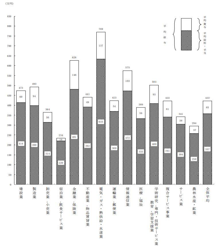 国税庁:業種別平均所得