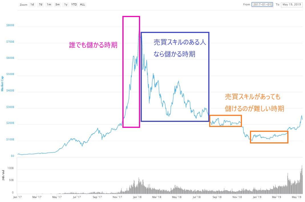 仮想通貨市場 時価総額推移