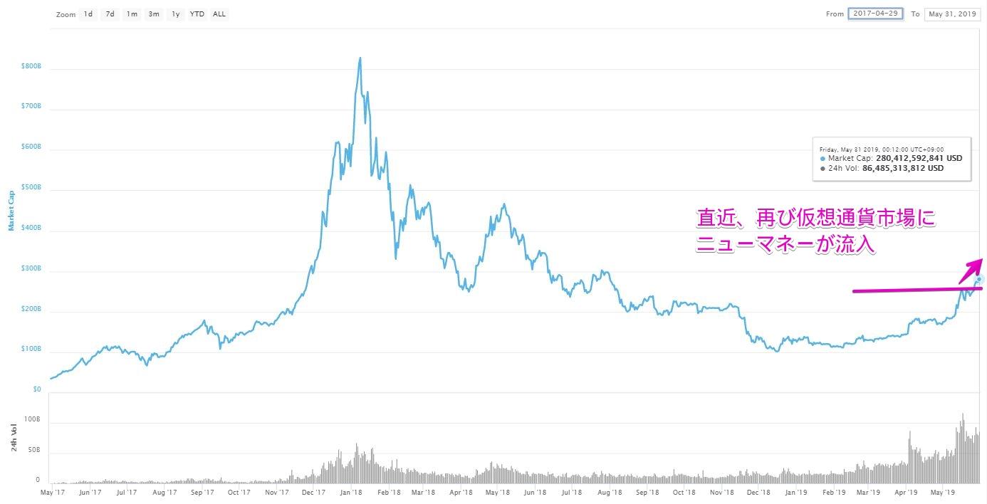 仮想通貨時価総額推移