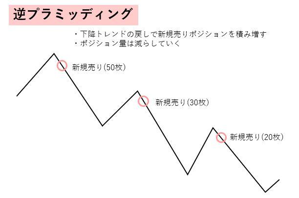 逆ピラミッディングの方法