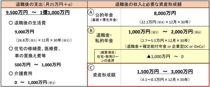 老後2000万円不足問題