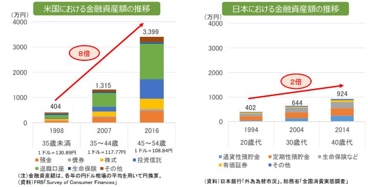 米国と日本の資産形成の愕然たる差