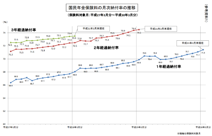 国民年金保険料の月次納付率の推移