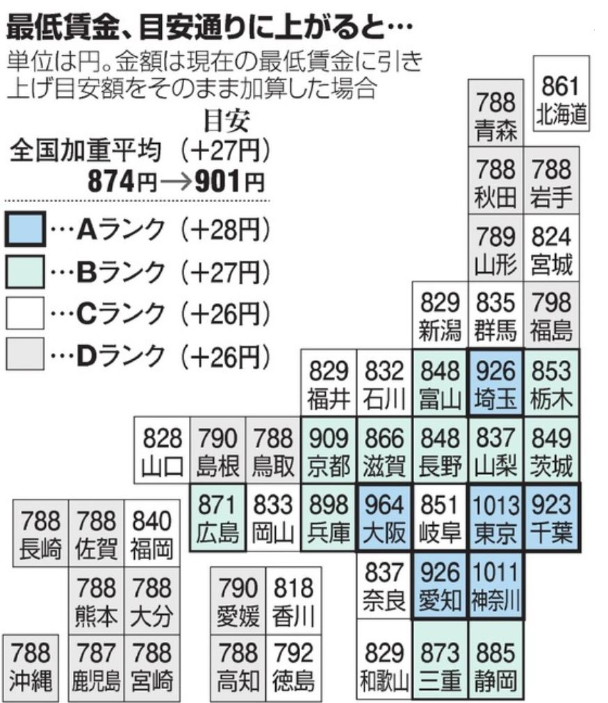 2019年都道府県別最低賃金