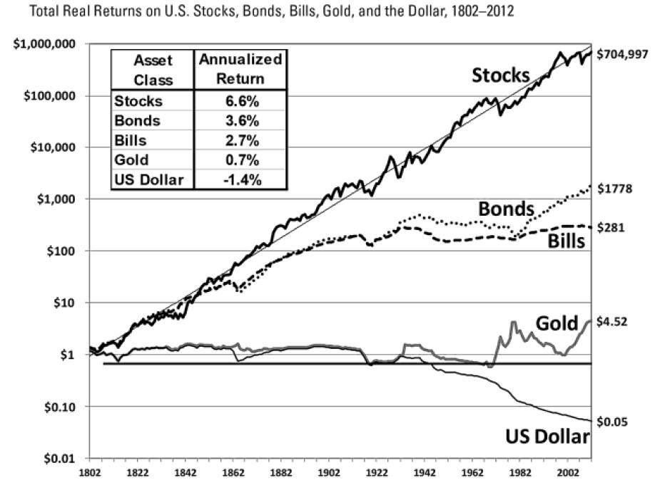 なぜ、長期投資・超長期投資の王道は「株式投資」なのか?