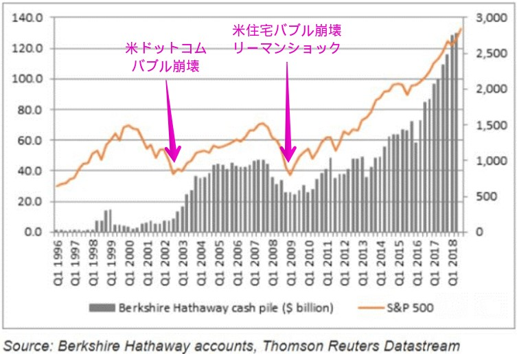 バークシャー・ハサウェイの現金ポジションとS&P500の推移