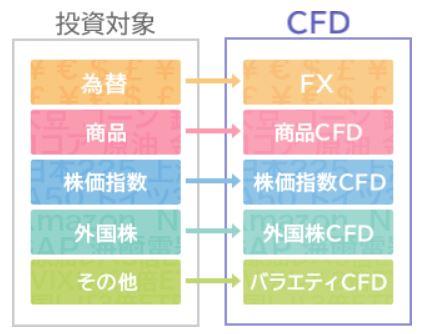 CFD取引口座とは