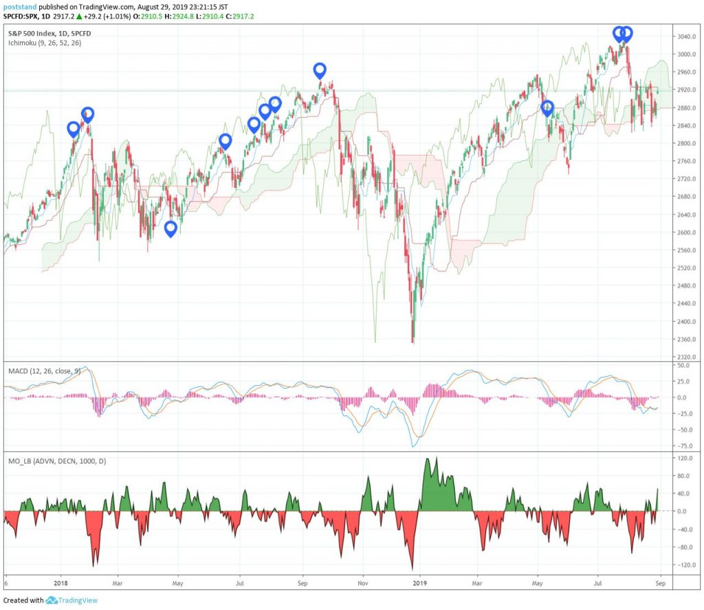 S&P500日足チャート:ヒンデンブルグオーメン点灯日表示