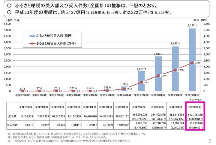 ふるさと納税の受入額および受入件数