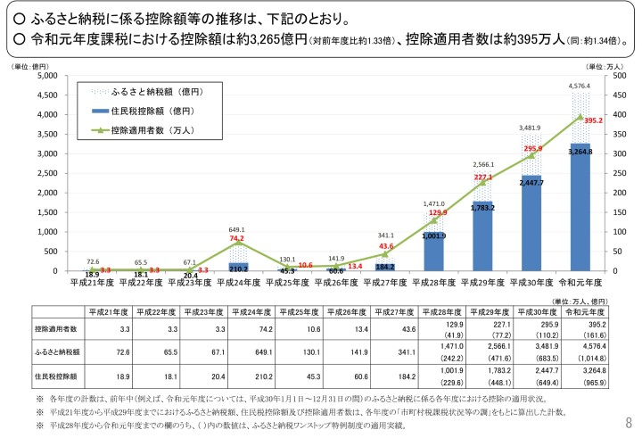 ふるさと納税に係る住民税控除額等の推移(全国)