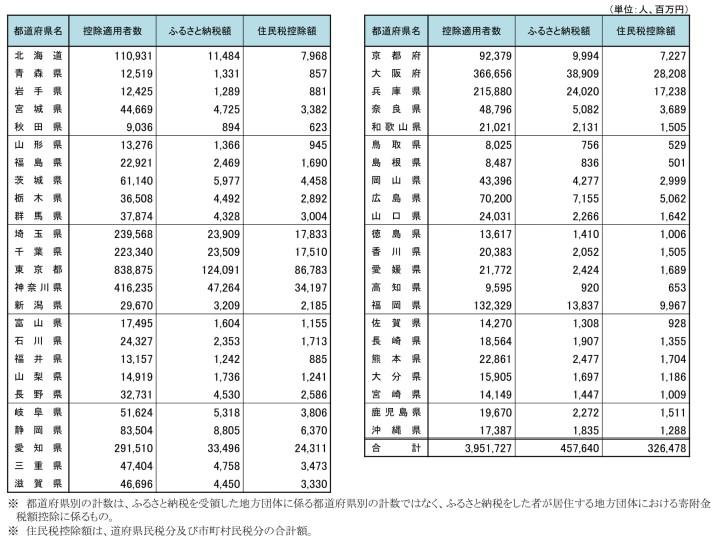 令和元年、住民税控除の状況