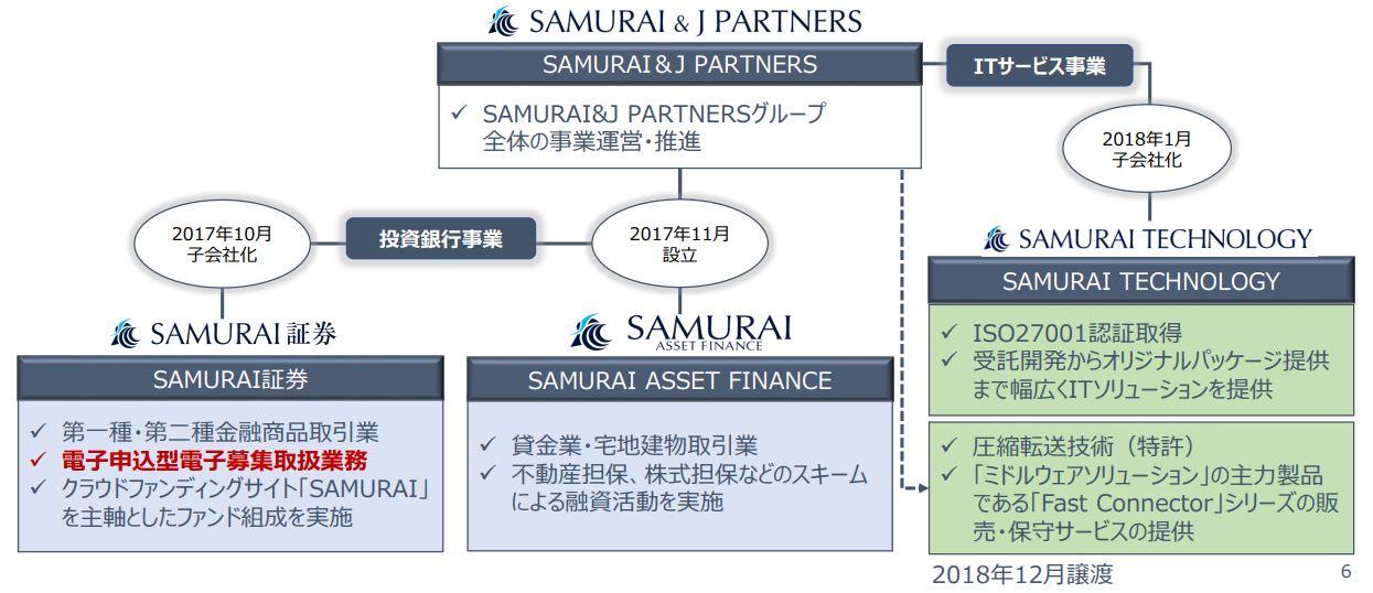 SAMRAU & J PARTRERSの事業体制