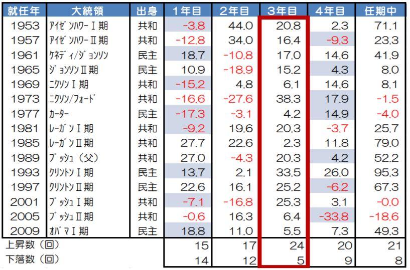 大統領選挙と株価