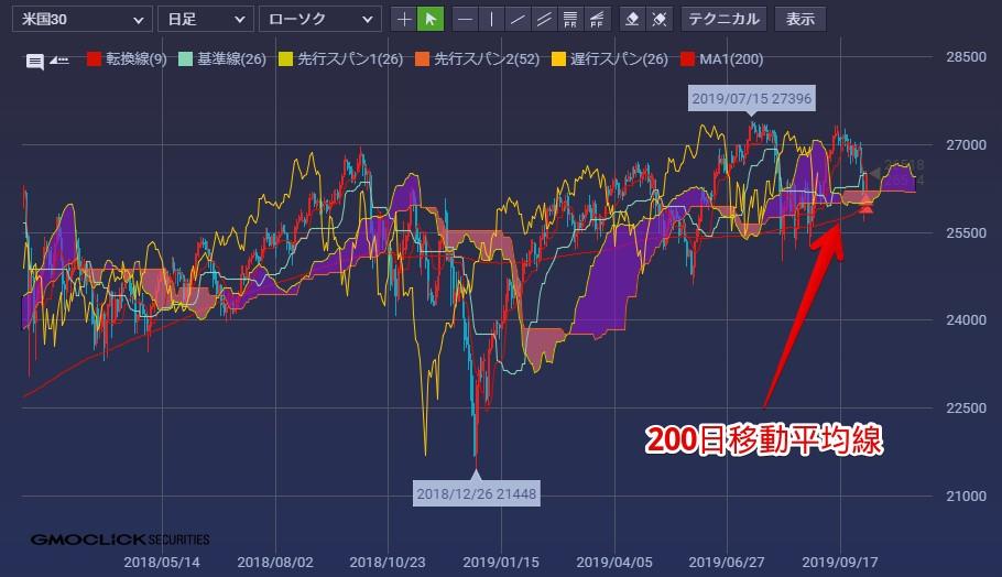 クリック証券CFD 米国30 日足チャート