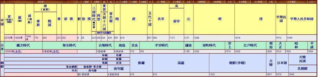 中国・韓国・日本年表