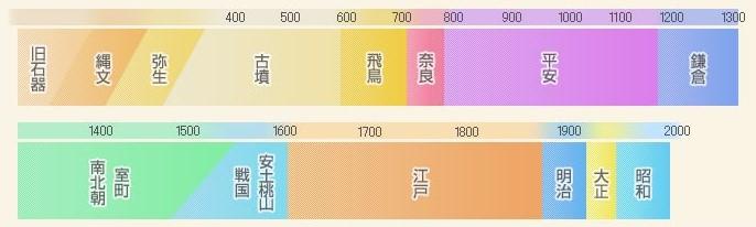 日本の年表