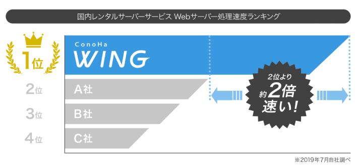 ConoHa WINGは国内最速レンタルサーバー