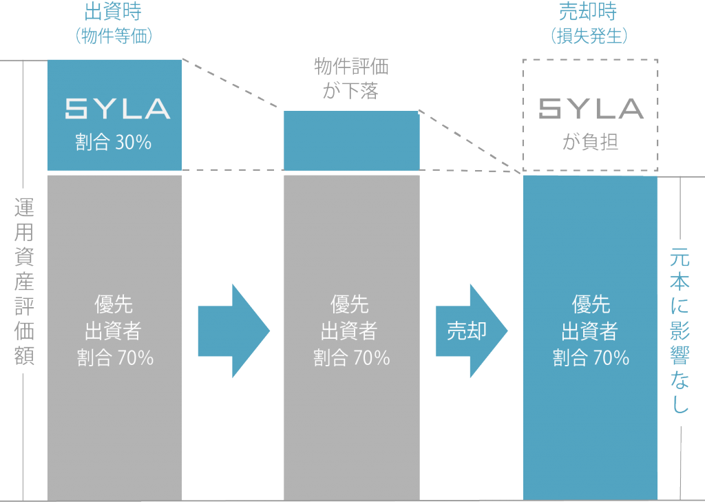 優先出資者の元本の安全性を高める「優先/劣後方式」:SYLA Funding(シーラファンディング)