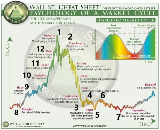 仮想通貨:株価サイクルと投資家心理