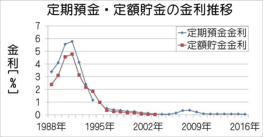 定期預金・定額貯金金利の推移