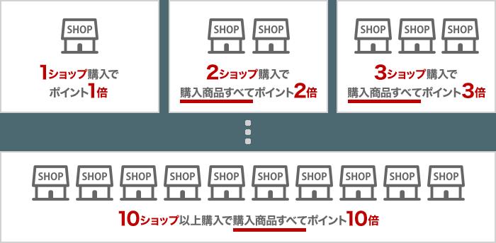 購入ショップ数ポイント倍率 最大10倍