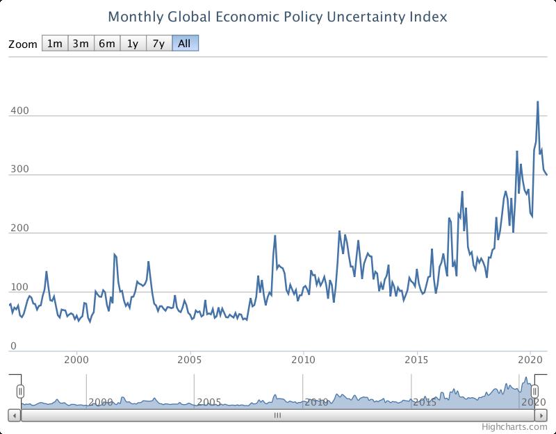 経済政策不確実性指数