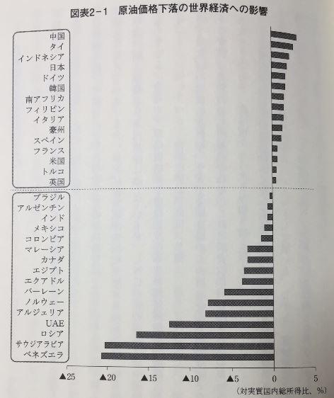 原油価格下落の世界経済への影響