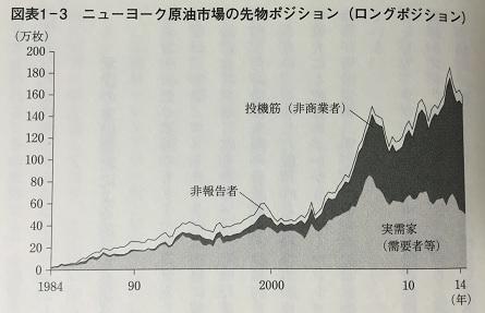 ニューヨーク原油市場の先物ポジション