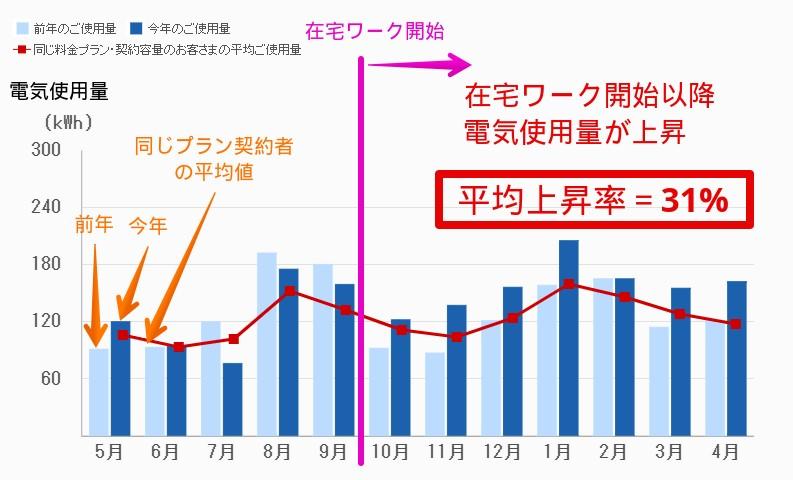電気使用量の推移(2年分)