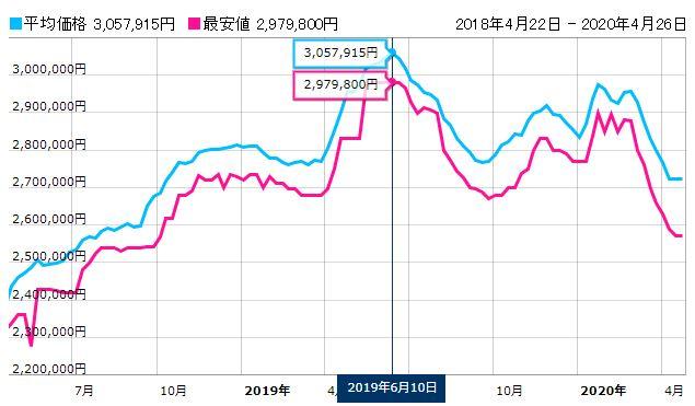 コスモグラフ デイトナ 116500LN の価格推移
