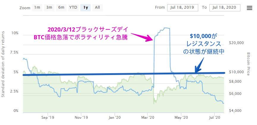 ビットコイン価格とボラティリティの推移(直近1年間)