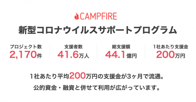 CAMPFIRE(キャンプファイヤー)飛躍のキッカケ「新型コロナウイルスサポートプログラム」