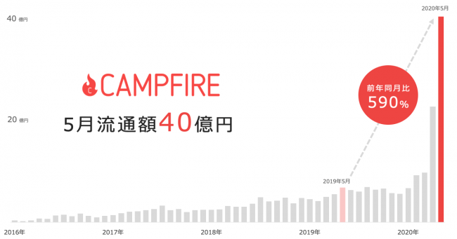 CAMPFIRE(キャンプファイヤー)流通額推移