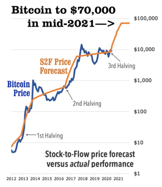 BTC価格予測