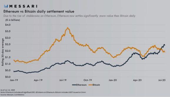 ビットコインとイーサリアムの取引量グラフ