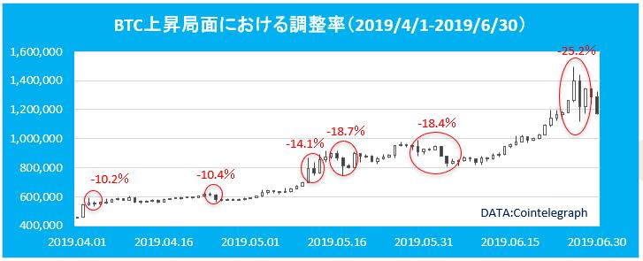 ビットコイン 上昇局面における調整率(2019年)