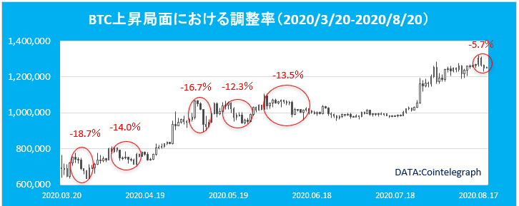 ビットコイン 上昇局面における調整率(2020年)