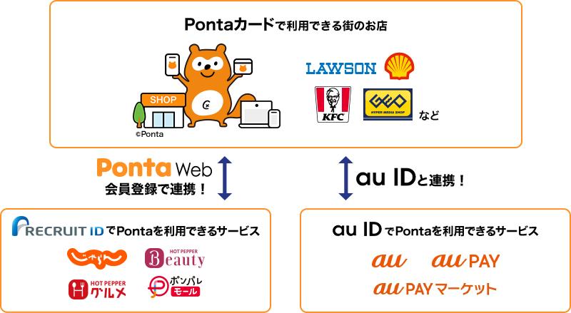 au ID とPonta IDの連携