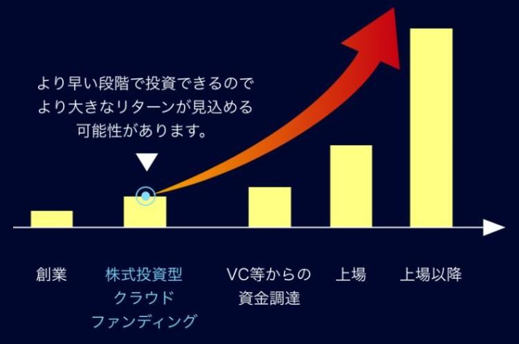 ユニコーン:個人投資家でもVCより早い段階で投資が可能