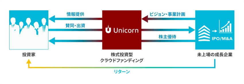 ユニコーン:株式投資型クラウドファンディングの仕組み