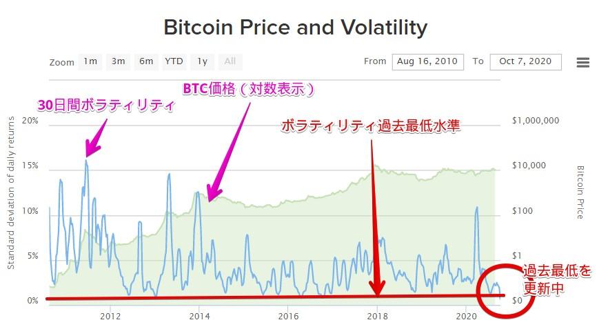 ビットコイン価格とボラティリティの推移(長期間)