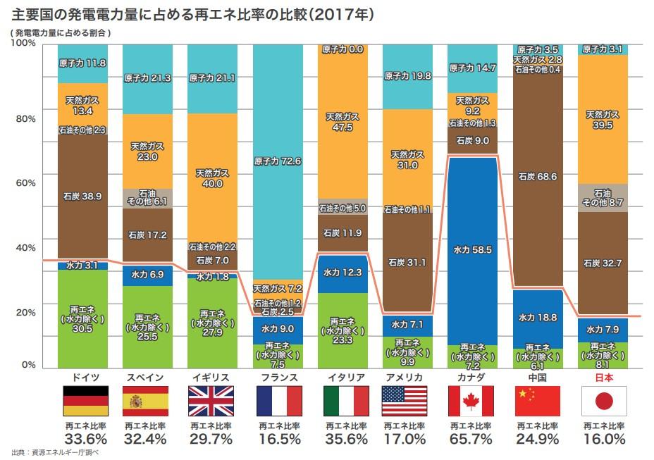 主要国の発電電力量に占める再エネ比率の比較(2017年)