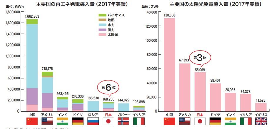 日本の再生エネルギー導入状況
