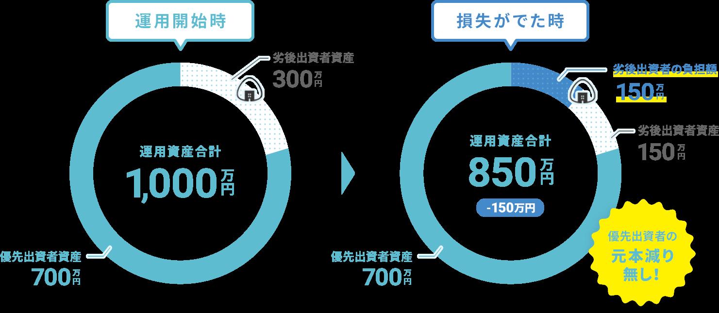ONIGIRI Funding:劣後30%