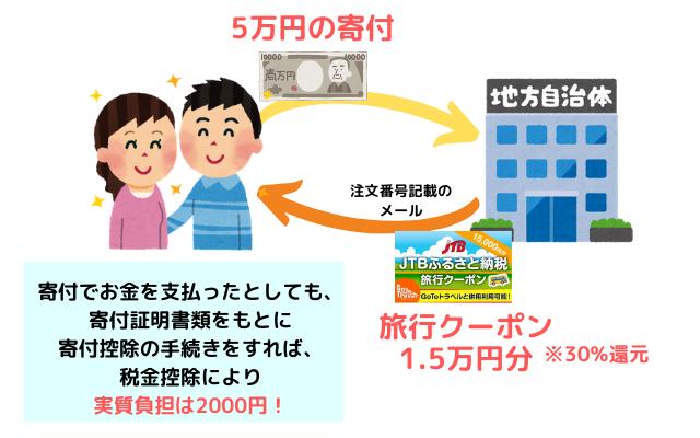 ふるさと納税で旅行が実質2000円