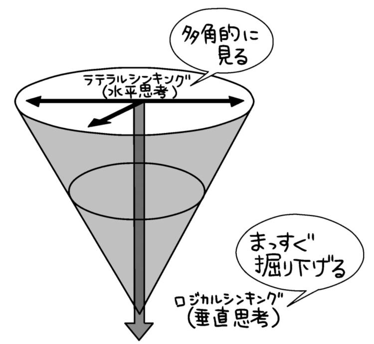 ラテラルシンキングとロジカルシンキング